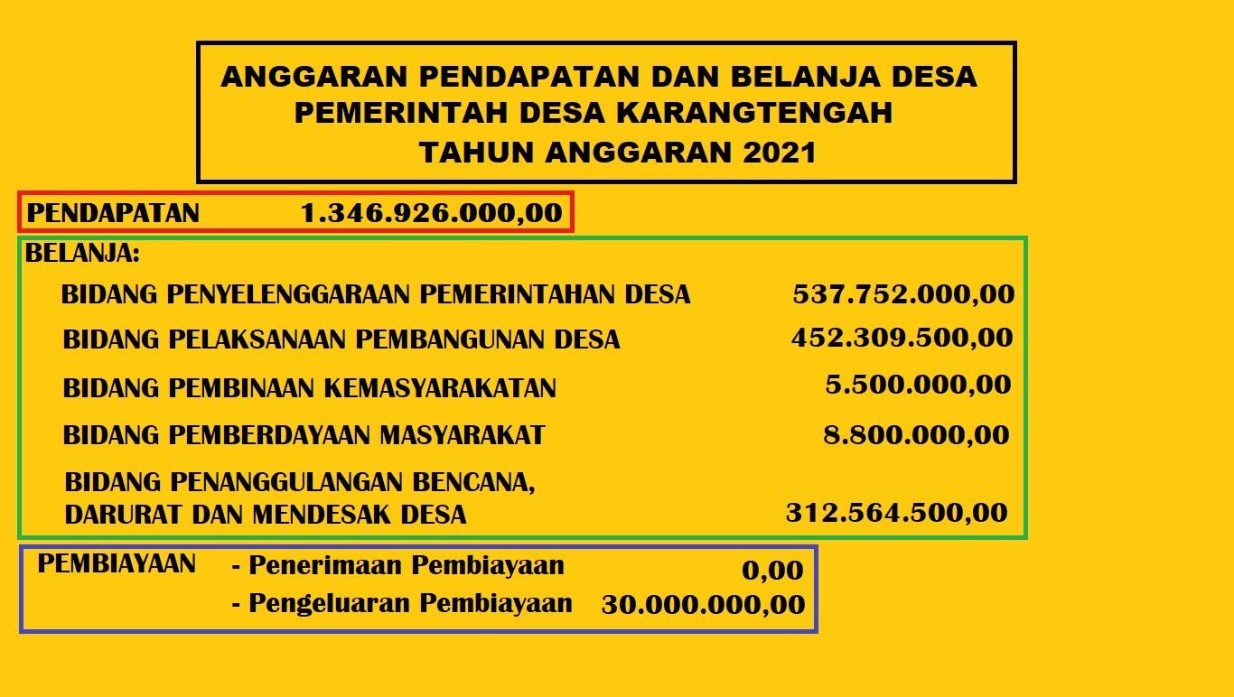 Realisasi Penggunaan APBDes Desa Karangtengah Tahun Anggaran 2020